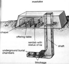 Lay-out of a mastaba